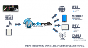 Mediaplify-Approach