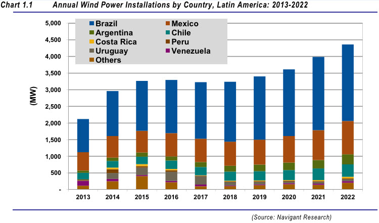 Annual_wind_power_installations_Latin_America