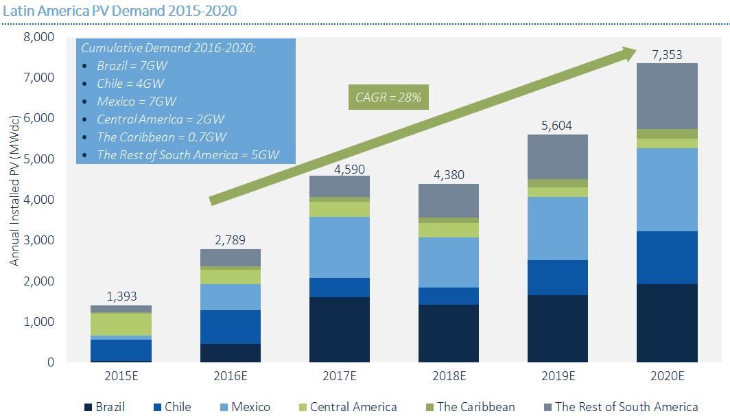 Crecimiento-del-mercado-solar-latinoamérica